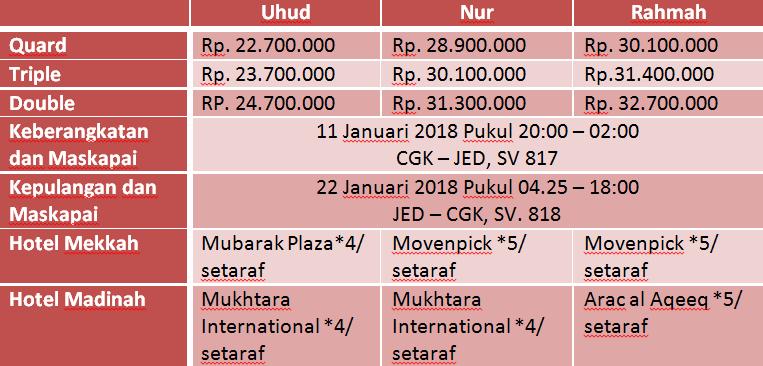 paket-umroh-12-hari-Januari-2018
