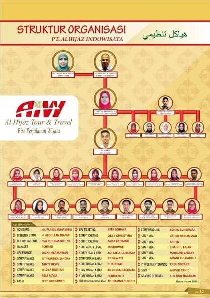 struktur-organisasi-alhijaz